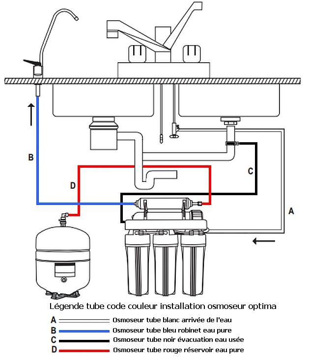 osmoseur domestique 380 litres jour filtration par osmose inverse. Black Bedroom Furniture Sets. Home Design Ideas