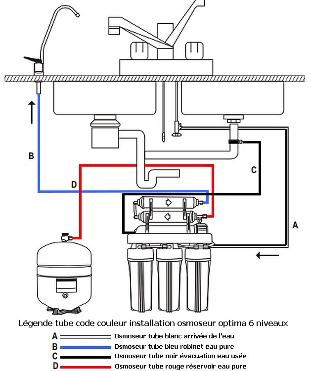 osmoseur domestique et filtre c ramique 190 litres jour filtration par osmose inverse. Black Bedroom Furniture Sets. Home Design Ideas