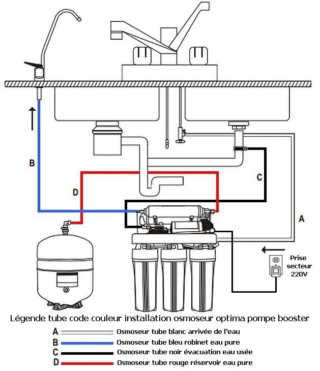 Osmoseur domestique 5 niveaux et pompe booster 380 litres jour - Osmoseur d eau ...